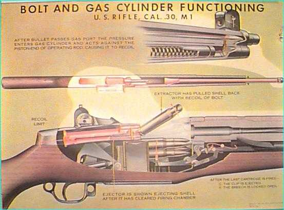 Bolt & Gas Cylinder Function - M1 Garand